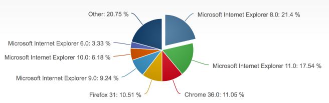 2014年8月份全球主流浏览器市场份额排行榜