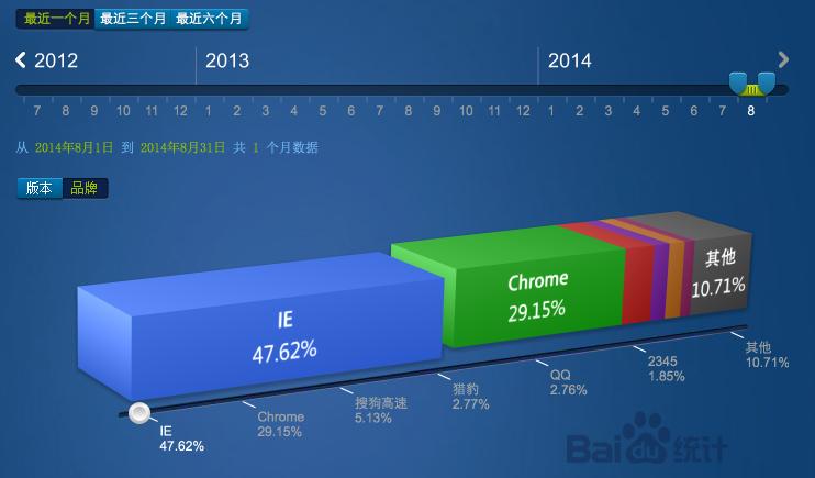 2014年8月份国内主浏览器市场份额排行榜