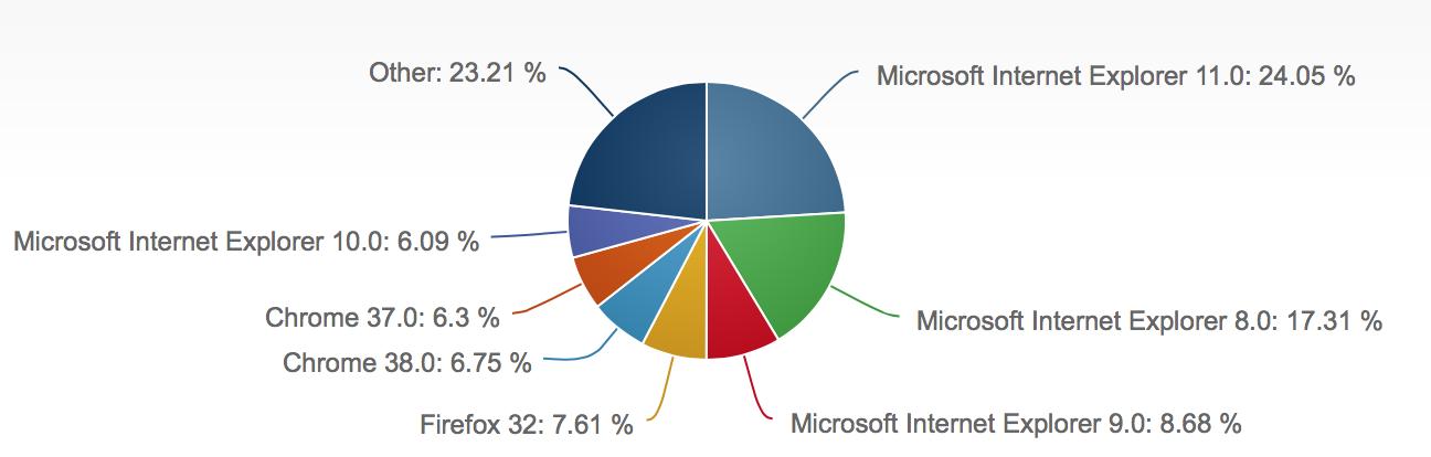 2014年10月份全球主流浏览器市场份额排行榜