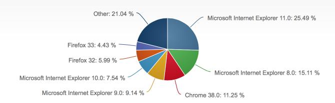 2014年11月份全球主流浏览器市场份额排行榜