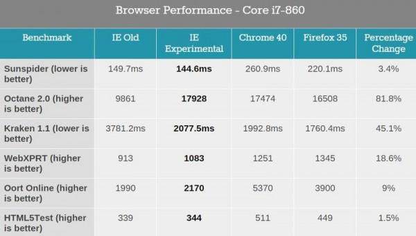 Spartan浏览器首测:性能提升显著 跑分完胜IE11