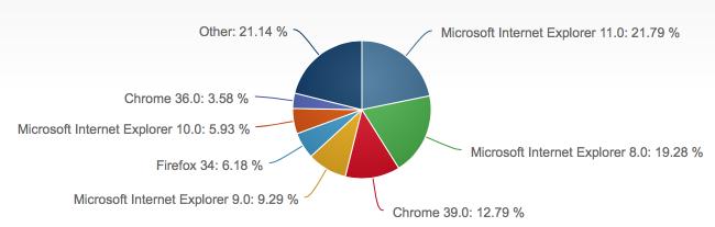 2014年12月份全球主流浏览器市场份额排行榜