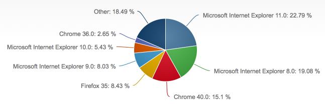 2015年2月份全球主流浏览器市场份额排行榜