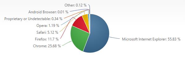 2015年4月份全球主流浏览器市场份额排行榜