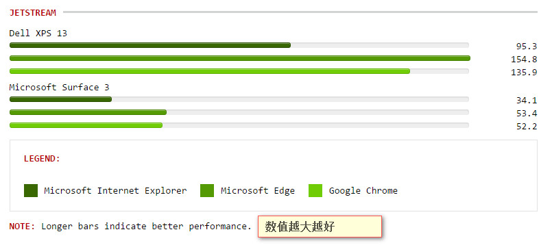 跑分来了!Microsoft Edge和IE、Chrome跑分对比