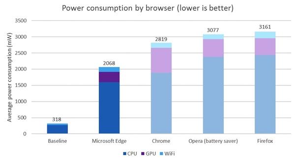 优化给力!微软Edge比Chrome省电70%!