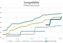 微软晒测试成绩 怒赞Edge浏览器周年更新版
